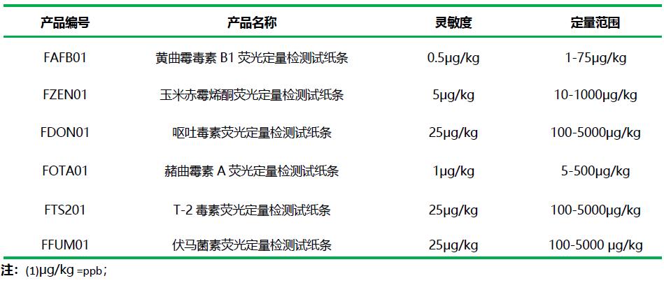真菌毒素荧光定量检测试纸条性能参数