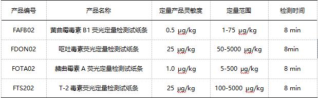 真菌毒素荧光定量检测试纸条性能