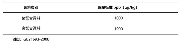 饲料中T-2毒素国家限量标准