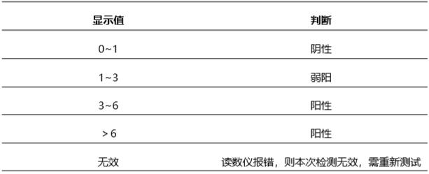 猪圆环2型病毒(PCV2)荧光快速检测卡