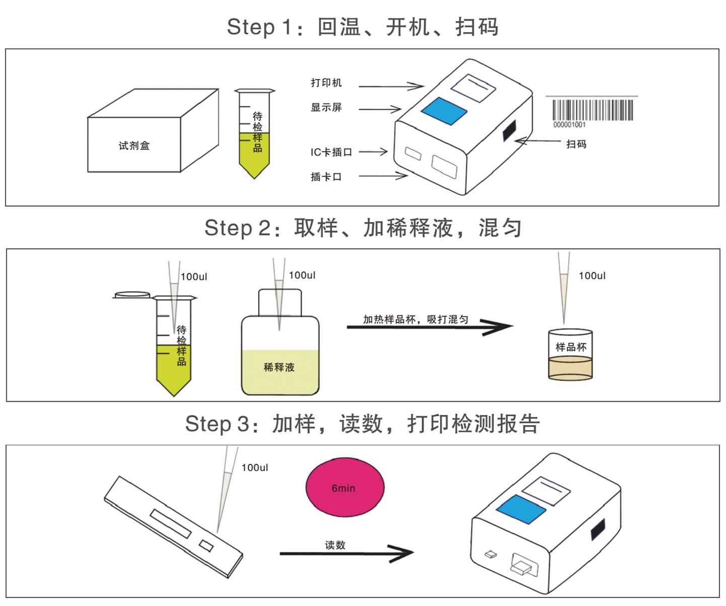 铅离子荧光定量检测试纸条检测操作示意图