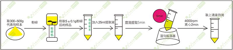 玉米赤霉烯酮荧光定量快速检测前处理过程